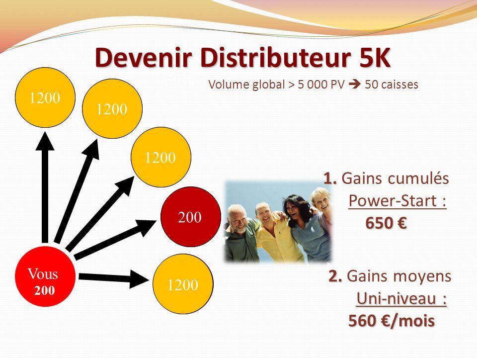 Vous 30% Vous 200 1200 200 1200 Devenir Distributeur 5K 1. 650 1. Gains cumulés Power-Start : 650 2. Uni-niveau : 2. Gains moyens Uni-niveau : 560 /mo