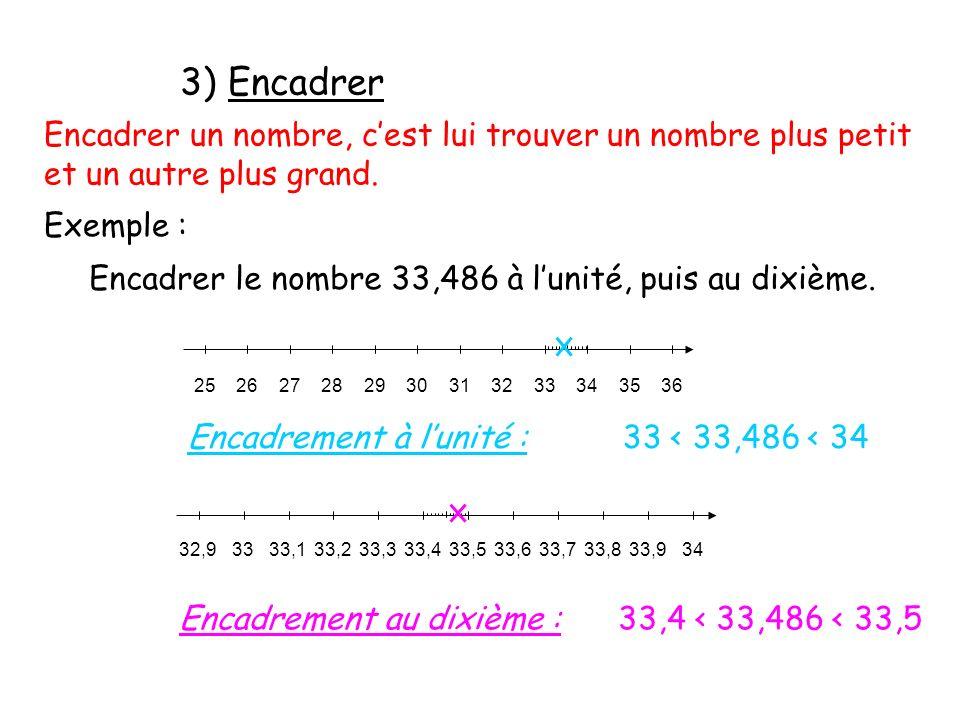 Encadrer un nombre, cest lui trouver un nombre plus petit et un autre plus grand. Exemple : Encadrer le nombre 33,486 à lunité, puis au dixième. 25262
