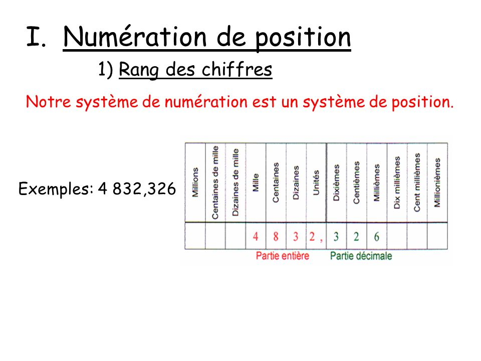 I. Numération de position 1) Rang des chiffres Notre système de numération est un système de position. Exemples: 4 832,326