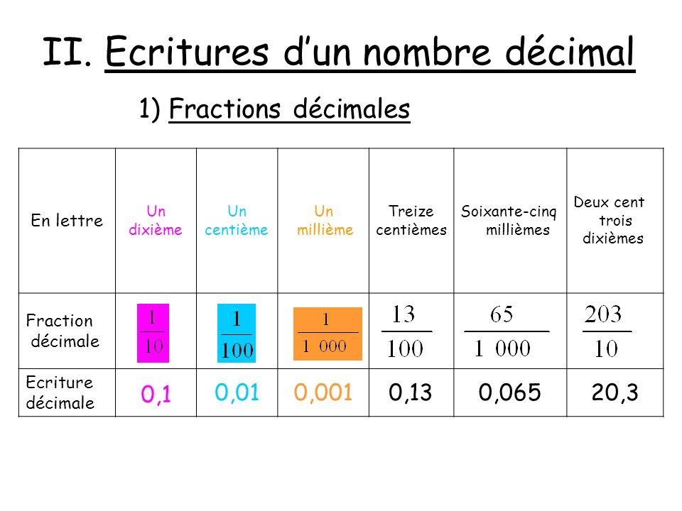 II. Ecritures dun nombre décimal 1) Fractions décimales En lettre Un dixième Un centième Un millième Treize centièmes Soixante-cinq millièmes Deux cen