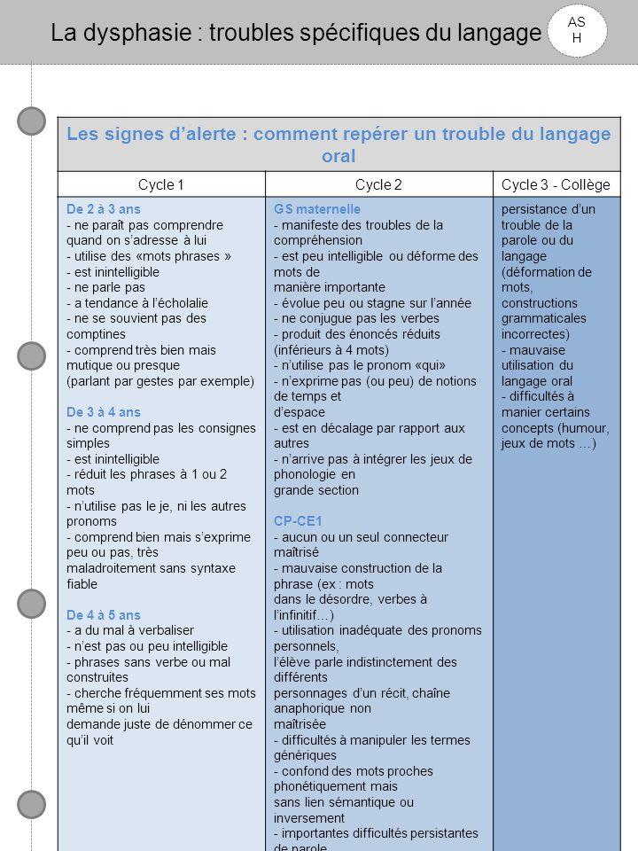 La dysphasie : troubles spécifiques du langage oral AS H Aménagements possibles Au niveau du langage réceptif Attirer lattention de lenfant : Mimer le message si possible.