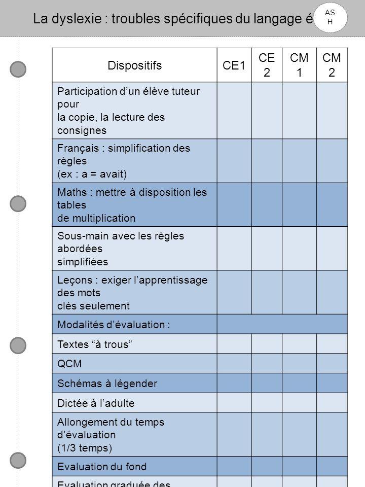 La dyslexie : troubles spécifiques du langage écrit AS H DispositifsCE1 CE 2 CM 1 CM 2 Participation dun élève tuteur pour la copie, la lecture des co