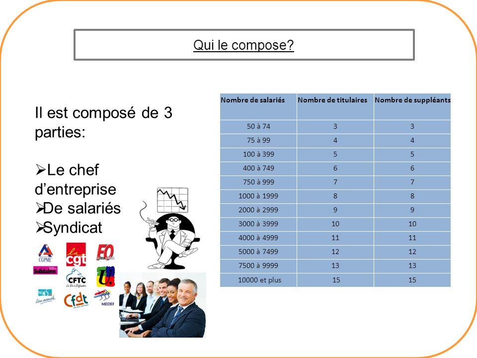 Il est composé de 3 parties: Le chef dentreprise De salariés Syndicat Qui le compose? Nombre de salariésNombre de titulairesNombre de suppléants 50 à