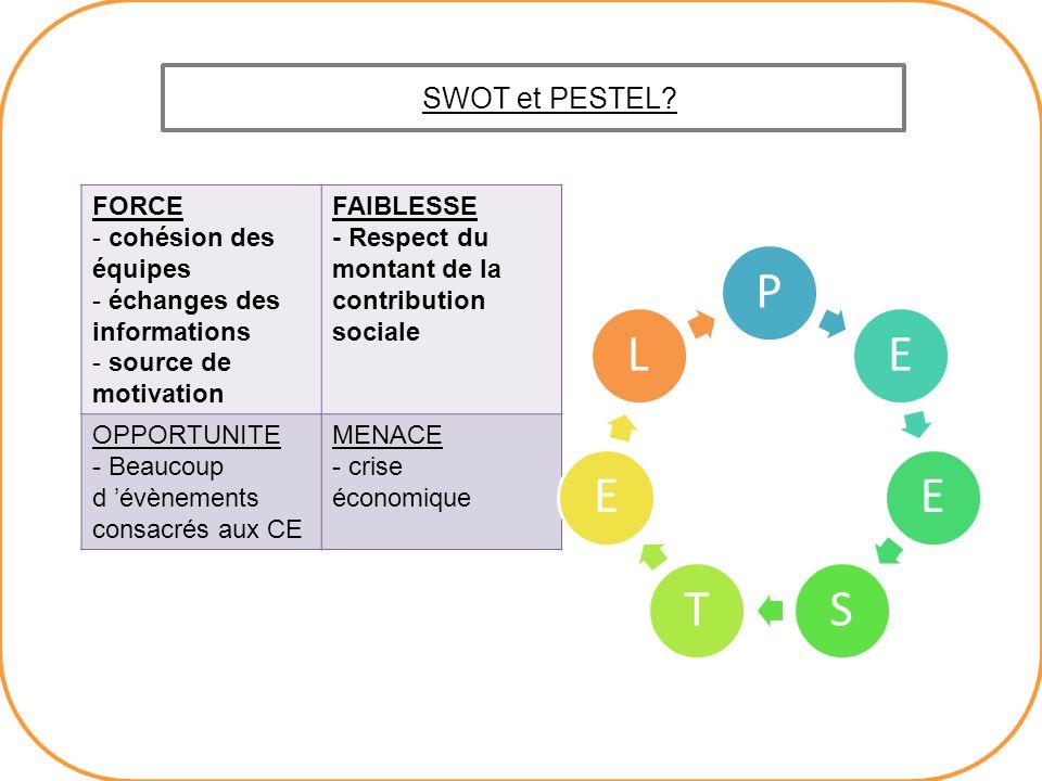 SWOT et PESTEL? FORCE - cohésion des équipes - échanges des informations - source de motivation FAIBLESSE - Respect du montant de la contribution soci