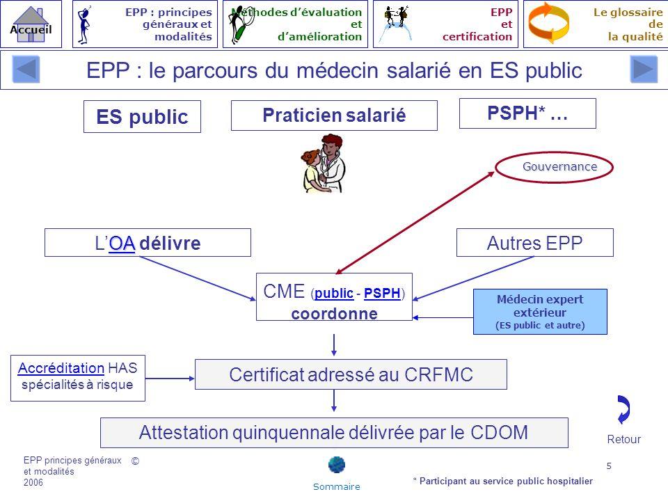 © EPP principes généraux et modalités 2006 Accueil Le glossaire de la qualité EPP : principes généraux et modalités Méthodes dévaluation et damélioration EPP et certification 16 1.