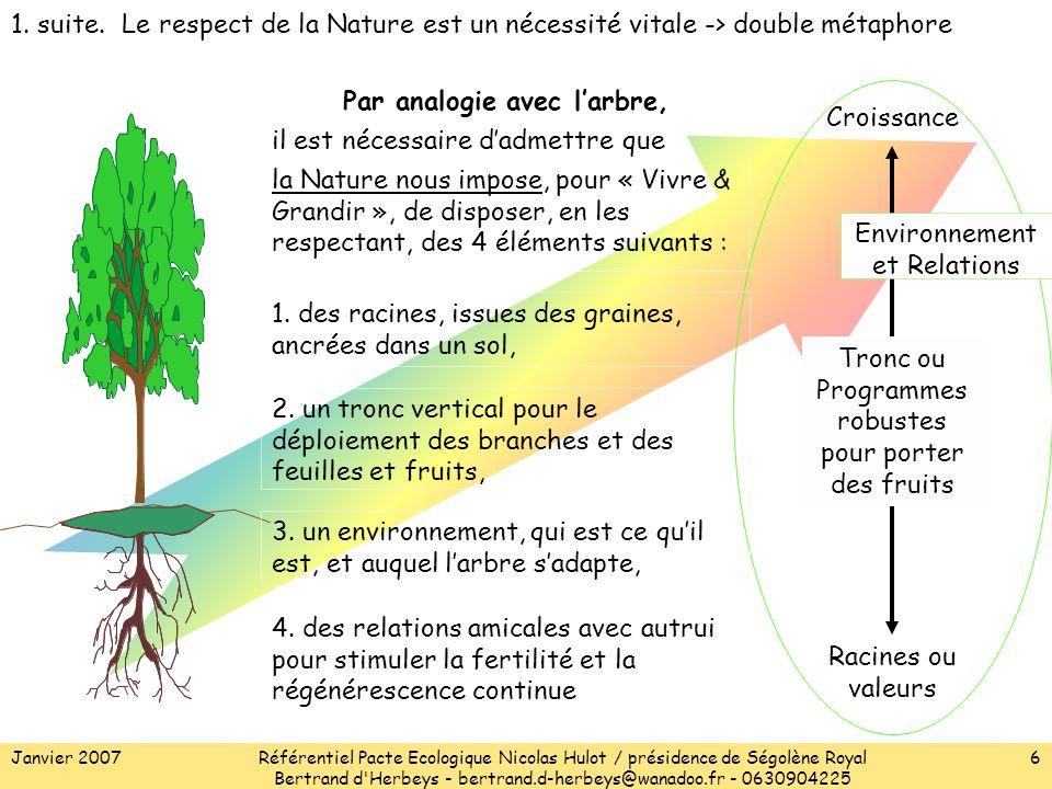 Janvier 2007Référentiel Pacte Ecologique Nicolas Hulot / présidence de Ségolène Royal Bertrand d Herbeys - bertrand.d-herbeys@wanadoo.fr - 0630904225 6 Par analogie avec larbre, il est nécessaire dadmettre que la Nature nous impose, pour « Vivre & Grandir », de disposer, en les respectant, des 4 éléments suivants : Racines ou valeurs Croissance Tronc ou Programmes robustes pour porter des fruits Environnement et Relations 1.