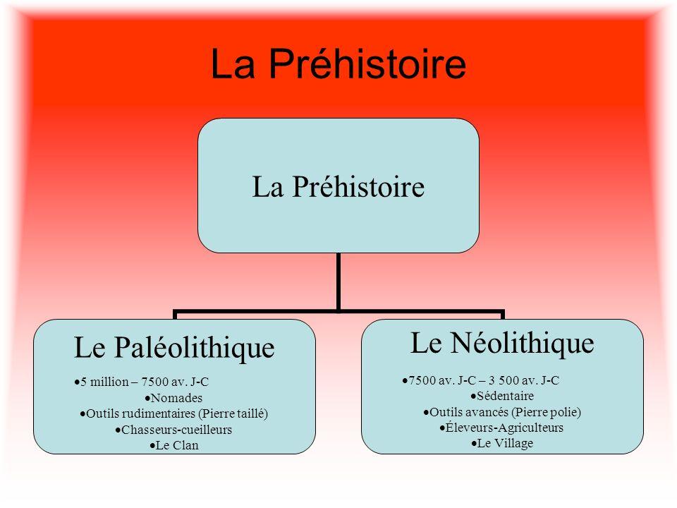 La Préhistoire Le Paléolithique 5 million – 7500 av. J-C Nomades Outils rudimentaires (Pierre taillé) Chasseurs-cueilleurs Le Clan Le Néolithique 7500