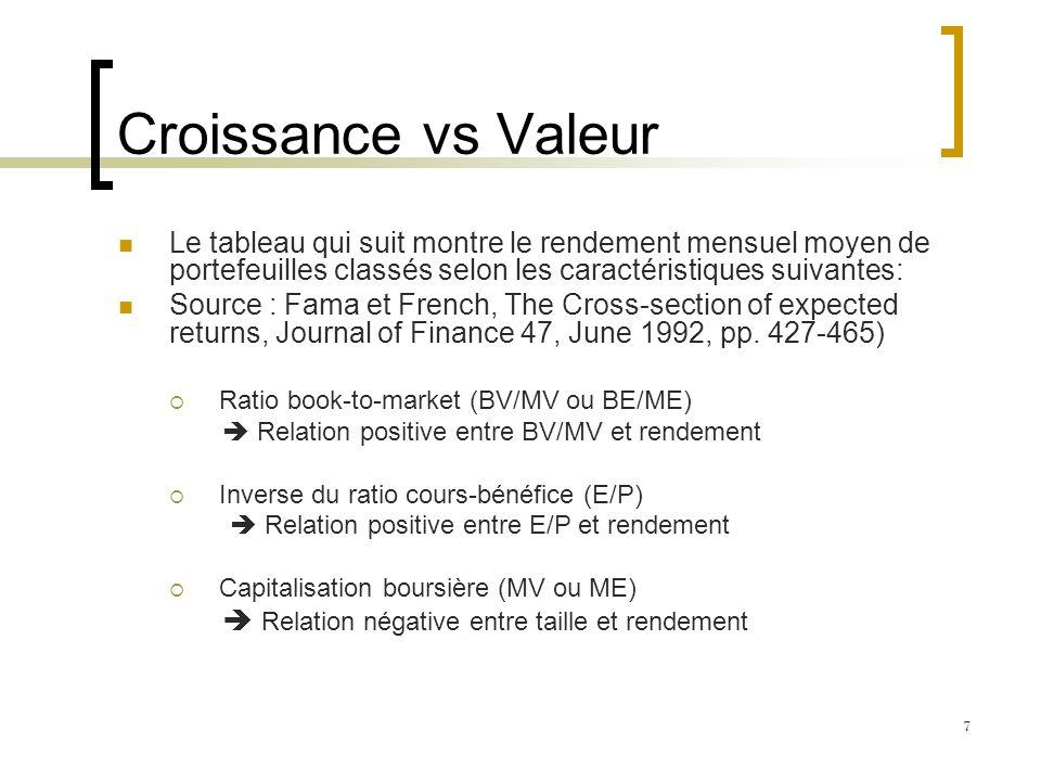 Croissance vs Valeur Le tableau qui suit montre le rendement mensuel moyen de portefeuilles classés selon les caractéristiques suivantes: Source : Fam