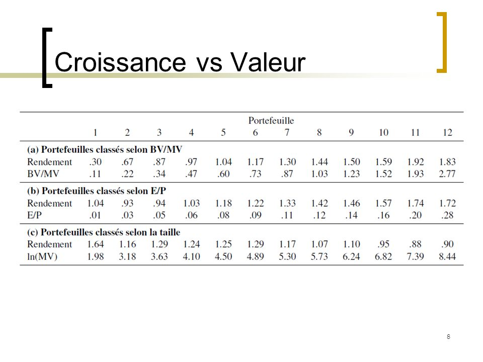 Dividend Discount Model Si le prix de laction est représenté par P Alors laction est sous-évaluée si V > P, i.e.