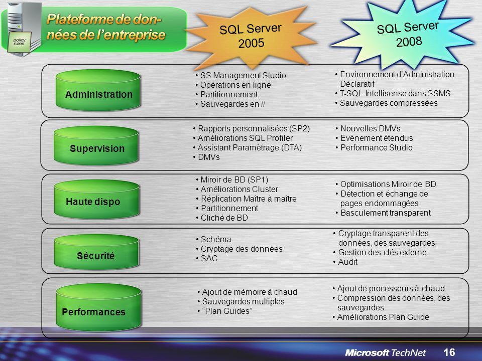 16 Ajout de processeurs à chaud Compression des données, des sauvegardes Améliorations Plan Guide Performances Ajout de mémoire à chaud Sauvegardes multiples Plan Guides SS Management Studio Opérations en ligne Partitionnement Sauvegardes en // Administration Environnement dAdministration Déclaratif T-SQL Intellisense dans SSMS Sauvegardes compressées Sécurité Cryptage transparent des données, des sauvegardes Gestion des clés externe Audit Schéma Cryptage des données SAC SQL Server 2008 SQL Server 2005 Miroir de BD (SP1) Améliorations Cluster Réplication Maître à maître Partitionnement Cliché de BD Optimisations Miroir de BD Détection et échange de pages endommagées Basculement transparent Haute dispo Rapports personnalisées (SP2) Améliorations SQL Profiler Assistant Paramètrage (DTA) DMVs Nouvelles DMVs Evènement étendus Performance Studio Supervision