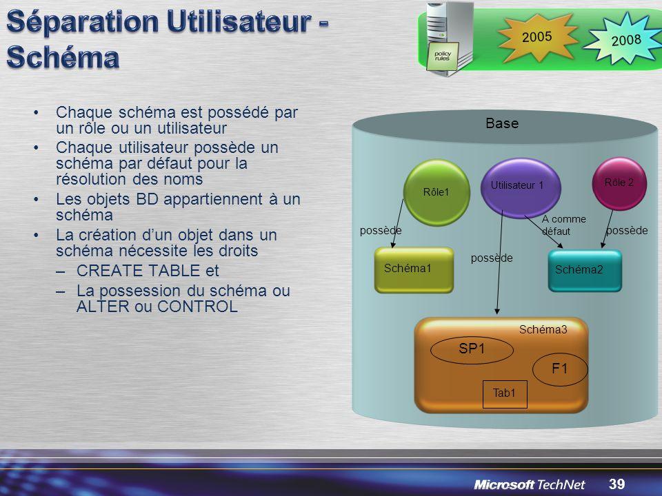 39 Chaque schéma est possédé par un rôle ou un utilisateur Chaque utilisateur possède un schéma par défaut pour la résolution des noms Les objets BD appartiennent à un schéma La création dun objet dans un schéma nécessite les droits –CREATE TABLE et –La possession du schéma ou ALTER ou CONTROL Utilisateur 1 possède A comme défaut possède Rôle 2 possède Schéma2 Schéma3 SP1 F1 Tab1 Base Rôle1 Schéma1 2008 2005