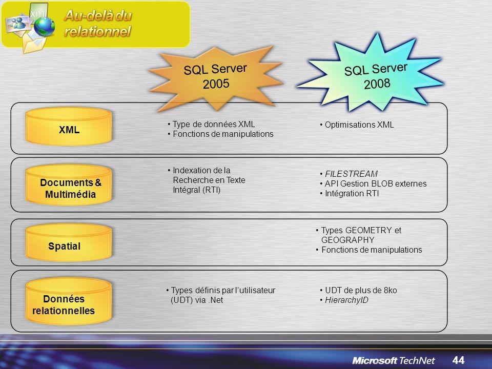 44 Type de données XML Fonctions de manipulations Optimisations XML UDT de plus de 8ko HierarchyID Données relationnelles Types définis par lutilisateur (UDT) via.Net Indexation de la Recherche en Texte Intégral (RTI) Documents & Multimédia FILESTREAM API Gestion BLOB externes Intégration RTI Spatial Types GEOMETRY et GEOGRAPHY Fonctions de manipulations XML SQL Server 2008 SQL Server 2005