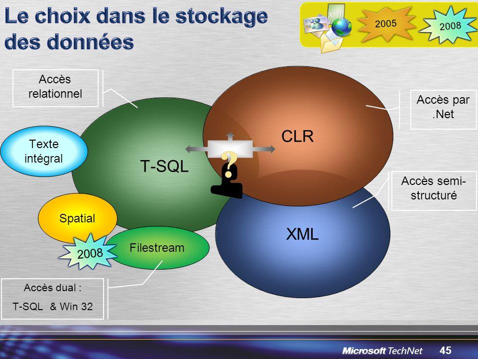 45 T-SQL XML CLR Accès par.Net Accès relationnel Accès semi- structuré Spatial 2008 2005 Texte intégral Filestream Accès dual : T-SQL & Win 32 2008