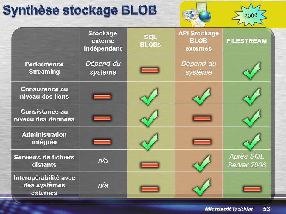 53 2008 Stockage externe indépendant SQL BLOBs API Stockage BLOB externes FILESTREAM Performance Streaming Dépend du système Consistance au niveau des liens Consistance au niveau des données Administration intégrée Serveurs de fichiers distants n/a Après SQL Server 2008 Interopérabilité avec des systèmes externes n/a