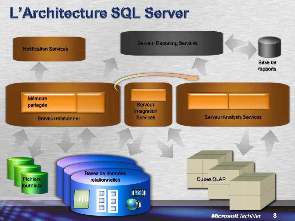 9 Avec SQL Server Architectures hautes performances 64 bits, NUMA,… Partitionnement Haute disponibilité Opérations en ligne Progiciels Administration Développementsspécifiques SQLServer Services Connectivitéhétérogène Réplication Service Broker Décisionnel pour tous Data Mining