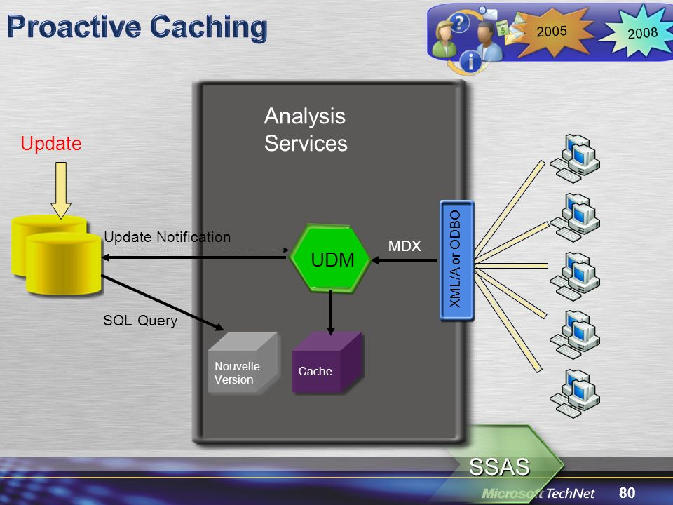 80 SSAS Analysis Services MDX UDM Cache XML/A or ODBO Nouvelle Version 2008 2005 Update SQL Query Update Notification