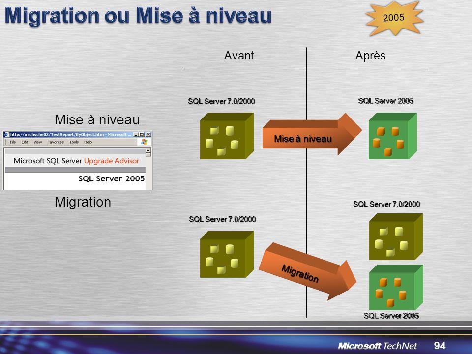 94 AvantAprès Mise à niveau Migration Mise à niveau SQL Server 7.0/2000 SQL Server 2005 Migration SQL Server 7.0/2000 SQL Server 2005 2005