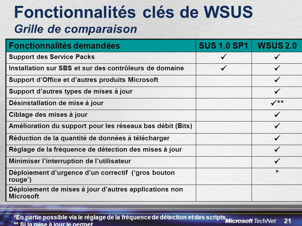 21 Fonctionnalités clés de WSUS Grille de comparaison *En partie possible via le réglage de la fréquence de détection et des scripts ** Si la mise à jour le permet Fonctionnalités demandéesSUS 1.0 SP1WSUS 2.0 Support des Service Packs Installation sur SBS et sur des contrôleurs de domaine Support dOffice et dautres produits Microsoft Support dautres types de mises à jour Désinstallation de mise à jour ** Ciblage des mises à jour Amélioration du support pour les réseaux bas débit (Bits) Réduction de la quantité de données à télécharger Réglage de la fréquence de détection des mises à jour Minimiser linterruption de lutilisateur Déploiement durgence dun correctif (gros bouton rouge) * Déploiement de mises à jour dautres applications non Microsoft