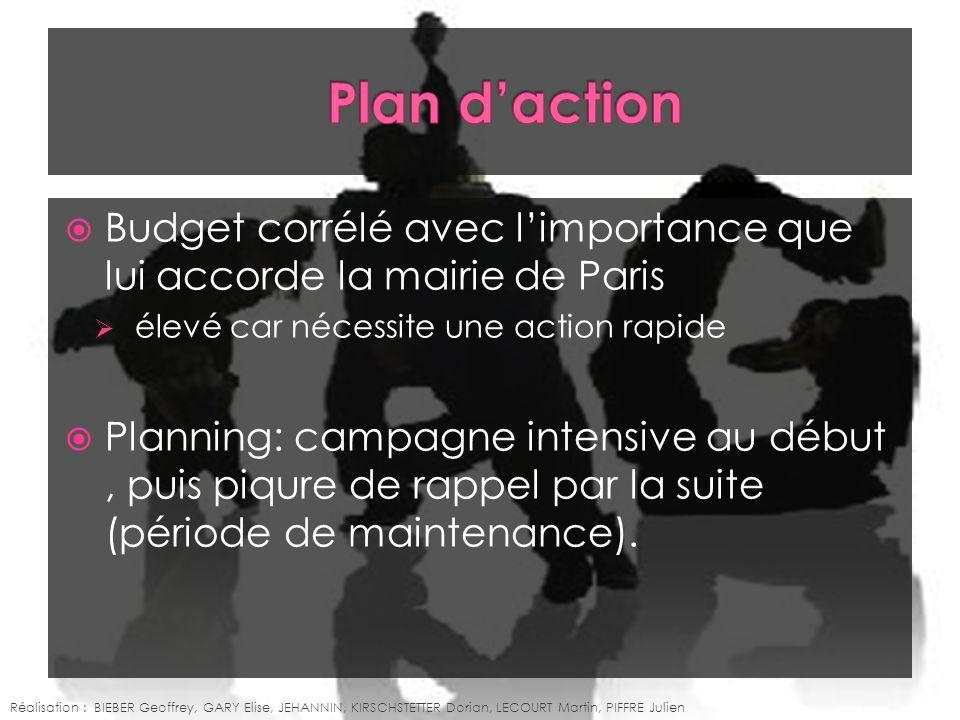 Budget corrélé avec limportance que lui accorde la mairie de Paris élevé car nécessite une action rapide Planning: campagne intensive au début, puis p
