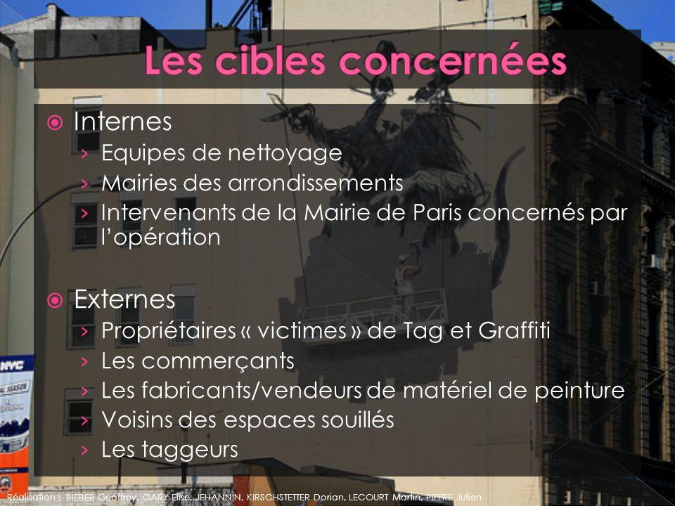 Internes Equipes de nettoyage Mairies des arrondissements Intervenants de la Mairie de Paris concernés par lopération Externes Propriétaires « victime