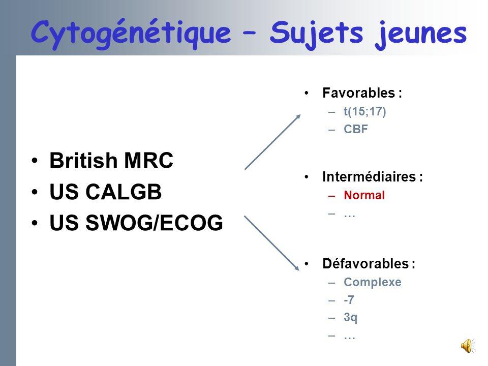 Cytogénétique – Sujets jeunes British MRC US CALGB US SWOG/ECOG Favorables : –t(15;17) –CBF Intermédiaires : –Normal –… Défavorables : –Complexe –-7 –3q –…