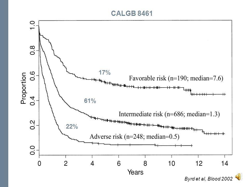 Cytogénétique – Sujets jeunes British MRC US CALGB US SWOG/ECOG Favorables : –t(15;17) –CBF Intermédiaires : –Normal –… Défavorables : –Complexe –-7 –