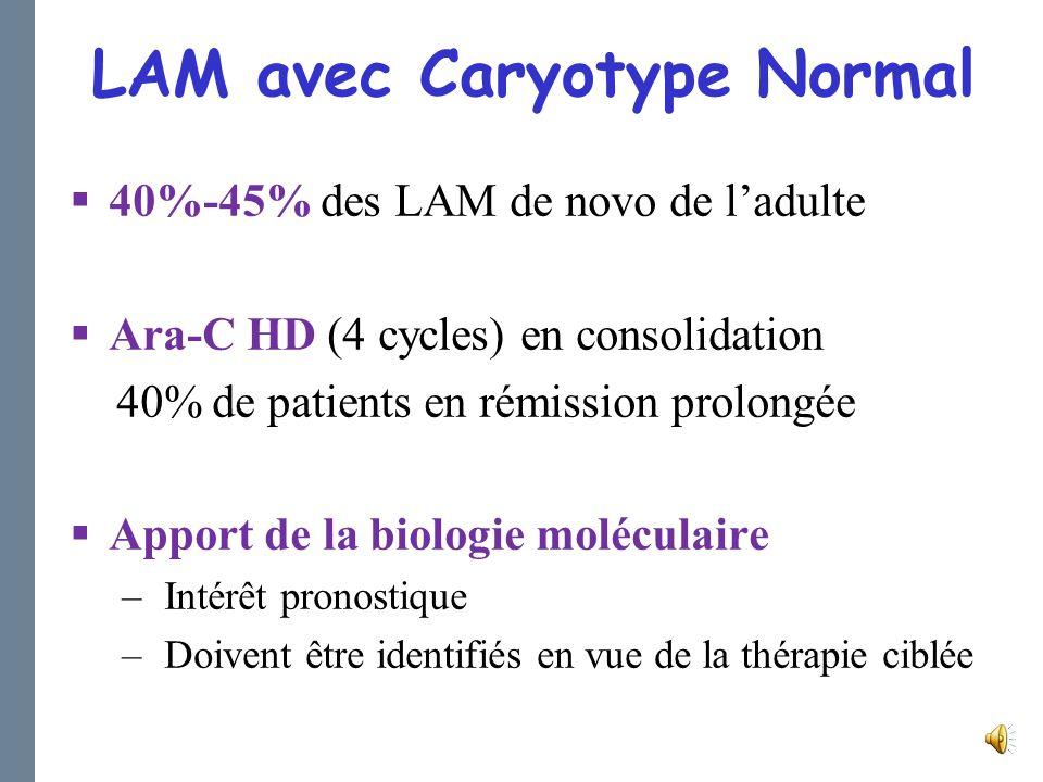 LAM avec Caryotype Normal 40%-45% des LAM de novo de ladulte Ara-C HD (4 cycles) en consolidation 40% de patients en rémission prolongée Apport de la biologie moléculaire – Intérêt pronostique – Doivent être identifiés en vue de la thérapie ciblée