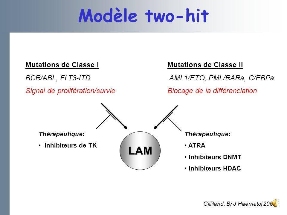 Mutations de Classe II AML1/ETO, PML/RARa, C/EBPa Blocage de la différenciation Mutations de Classe I BCR/ABL, FLT3-ITD Signal de prolifération/survie Thérapeutique: Inhibiteurs de TK LAM Gilliland, Br J Haematol 2002 Modèle two-hit Thérapeutique: ATRA Inhibiteurs DNMT Inhibiteurs HDAC