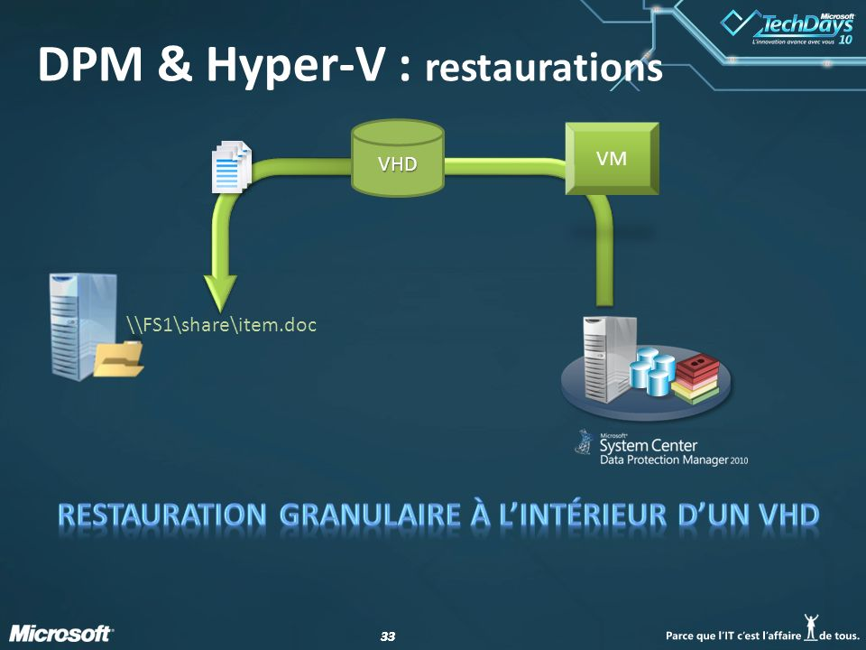 33 VM VHD \\FS1\share\item.doc DPM & Hyper-V : restaurations