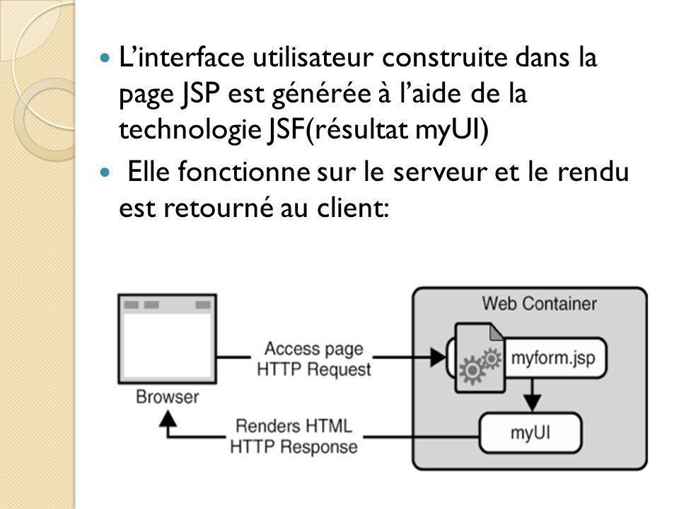 Linterface utilisateur construite dans la page JSP est générée à laide de la technologie JSF(résultat myUI) Elle fonctionne sur le serveur et le rendu est retourné au client: