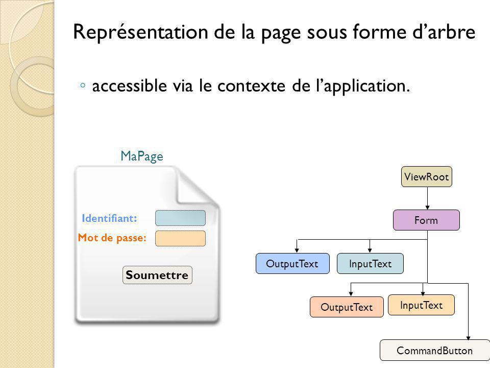 Représentation de la page sous forme darbre accessible via le contexte de lapplication.