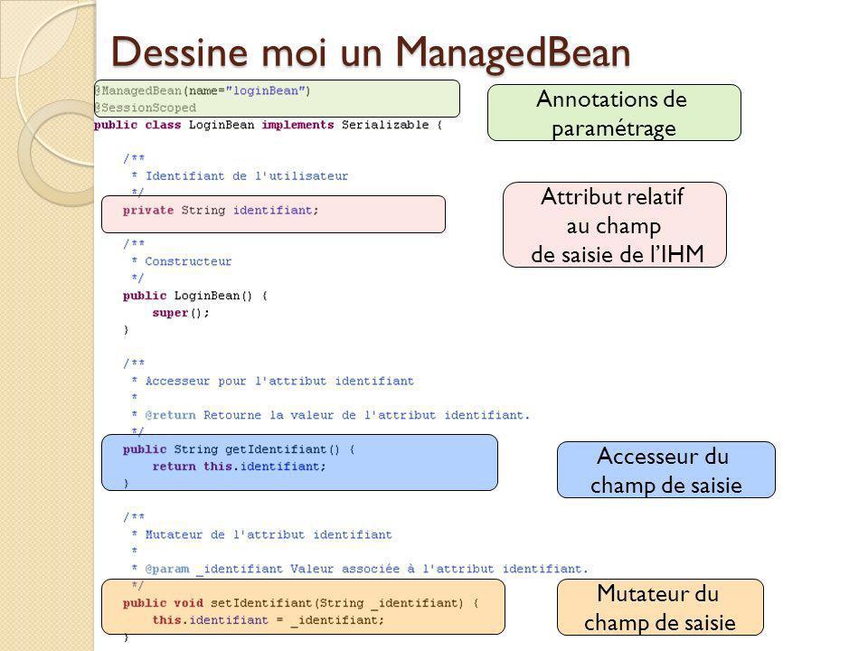 Dessine moi un ManagedBean Annotations de paramétrage Attribut relatif au champ de saisie de lIHM Accesseur du champ de saisie Mutateur du champ de saisie