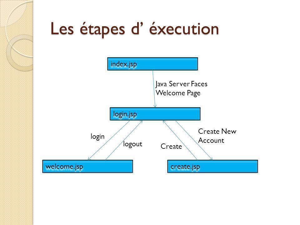 Les étapes d éxecution index.jsp login.jsp welcome.jsp create.jsp Java Server Faces Welcome Page Create New Account login logout Create