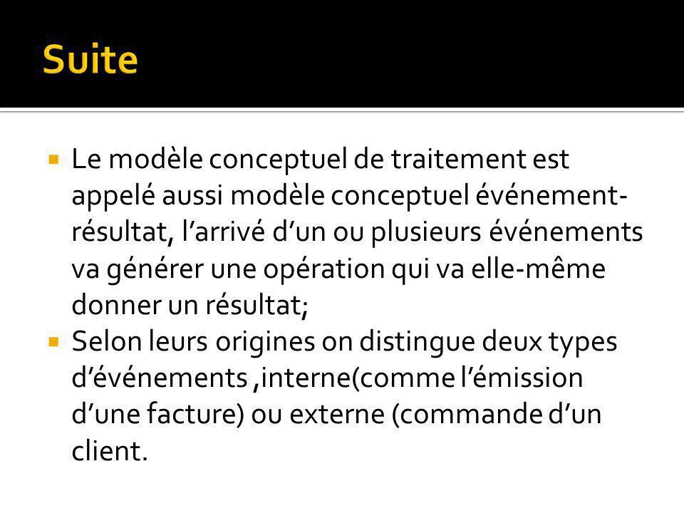 Le modèle conceptuel de traitement est appelé aussi modèle conceptuel événement- résultat, larrivé dun ou plusieurs événements va générer une opération qui va elle-même donner un résultat; Selon leurs origines on distingue deux types dévénements,interne(comme lémission dune facture) ou externe (commande dun client.