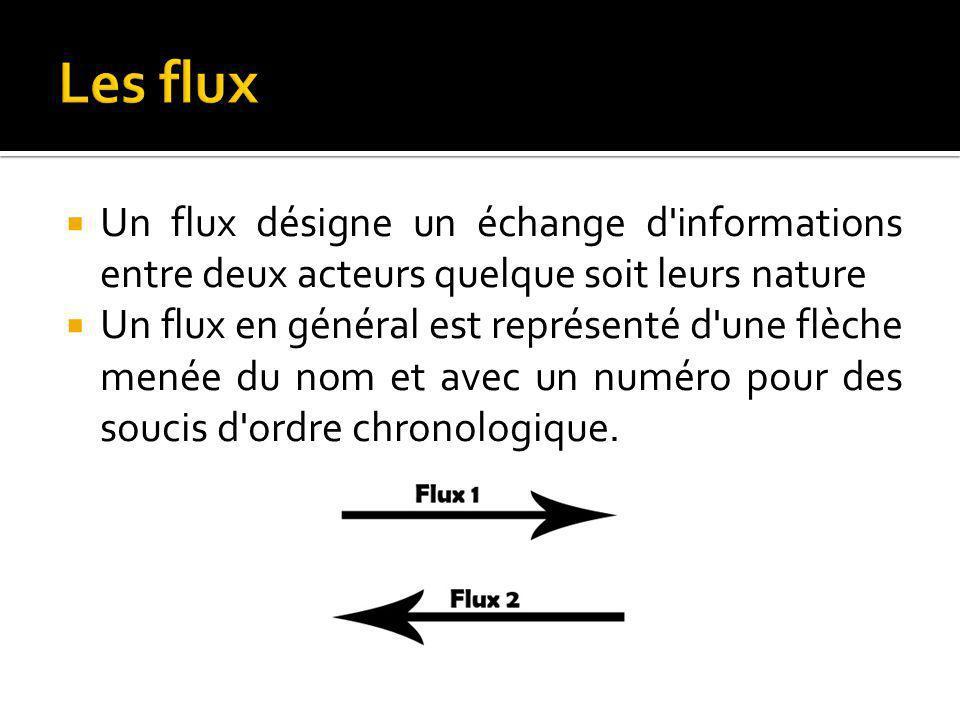 Un flux désigne un échange d informations entre deux acteurs quelque soit leurs nature Un flux en général est représenté d une flèche menée du nom et avec un numéro pour des soucis d ordre chronologique.