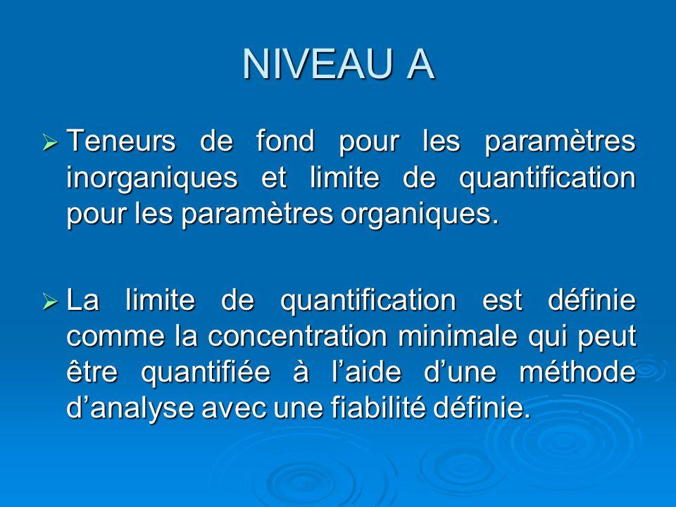 NIVEAU A Teneurs de fond pour les paramètres inorganiques et limite de quantification pour les paramètres organiques. Teneurs de fond pour les paramèt