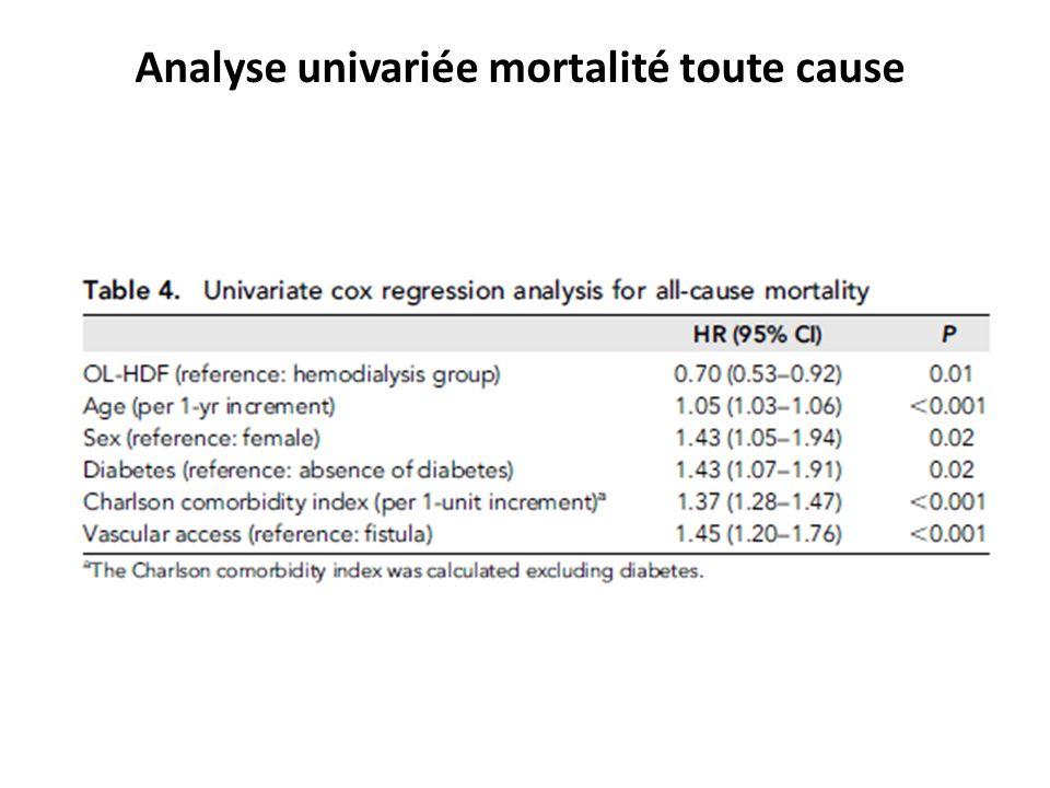 Analyse univariée mortalité toute cause