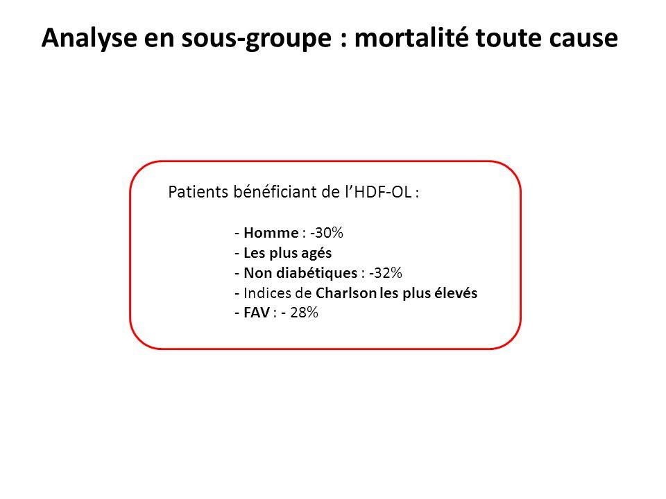 Analyse en sous-groupe : mortalité toute cause Patients bénéficiant de lHDF-OL : - Homme : -30% - Les plus agés - Non diabétiques : -32% - Indices de Charlson les plus élevés - FAV : - 28%