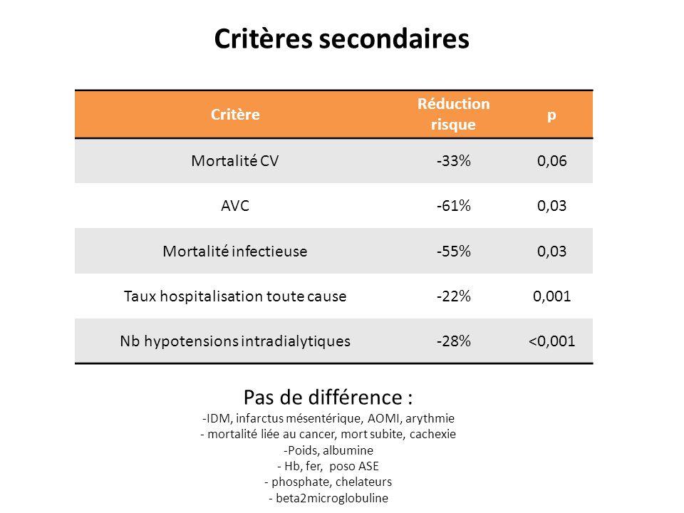 Critères secondaires Critère Réduction risque p Mortalité CV-33%0,06 AVC-61%0,03 Mortalité infectieuse-55%0,03 Taux hospitalisation toute cause-22%0,0