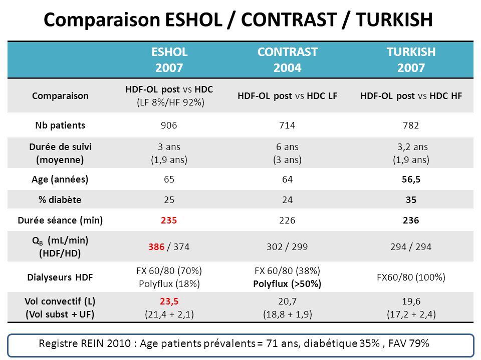 Comparaison ESHOL / CONTRAST / TURKISH ESHOL 2007 CONTRAST 2004 TURKISH 2007 Comparaison HDF-OL post vs HDC (LF 8%/HF 92%) HDF-OL post vs HDC LFHDF-OL post vs HDC HF Nb patients906714782 Durée de suivi (moyenne) 3 ans (1,9 ans) 6 ans (3 ans) 3,2 ans (1,9 ans) Age (années)656456,5 % diabète252435 Durée séance (min)235226236 Q B (mL/min) (HDF/HD) 386 / 374302 / 299294 / 294 Dialyseurs HDF FX 60/80 (70%) Polyflux (18%) FX 60/80 (38%) Polyflux (>50%) FX60/80 (100%) Vol convectif (L) (Vol subst + UF) 23,5 (21,4 + 2,1) 20,7 (18,8 + 1,9) 19,6 (17,2 + 2,4) Registre REIN 2010 : Age patients prévalents = 71 ans, diabétique 35%, FAV 79%