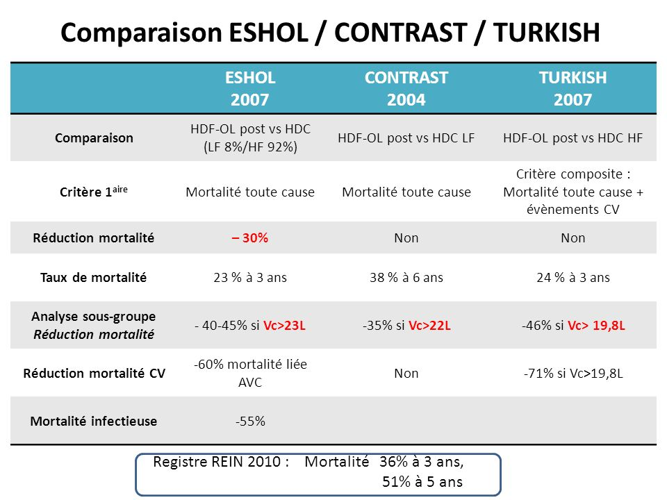 Comparaison ESHOL / CONTRAST / TURKISH ESHOL 2007 CONTRAST 2004 TURKISH 2007 Comparaison HDF-OL post vs HDC (LF 8%/HF 92%) HDF-OL post vs HDC LFHDF-OL post vs HDC HF Critère 1 aire Mortalité toute cause Critère composite : Mortalité toute cause + évènements CV Réduction mortalité– 30%Non Taux de mortalité23 % à 3 ans38 % à 6 ans24 % à 3 ans Analyse sous-groupe Réduction mortalité - 40-45% si Vc>23L-35% si Vc>22L-46% si Vc> 19,8L Réduction mortalité CV -60% mortalité liée AVC Non-71% si Vc>19,8L Mortalité infectieuse-55% Registre REIN 2010 : Mortalité 36% à 3 ans, 51% à 5 ans