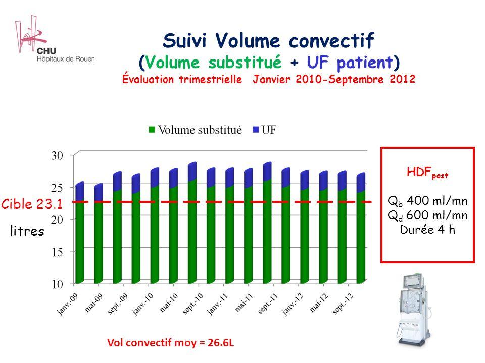Suivi Volume convectif (Volume substitué + UF patient) Évaluation trimestrielle Janvier 2010-Septembre 2012 litres HDF post Q b 400 ml/mn Q d 600 ml/mn Durée 4 h Cible 23.1 Vol convectif moy = 26.6L