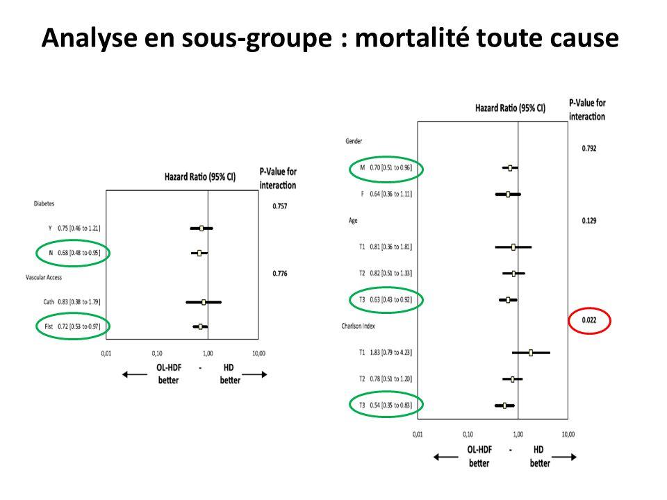 Analyse en sous-groupe : mortalité toute cause