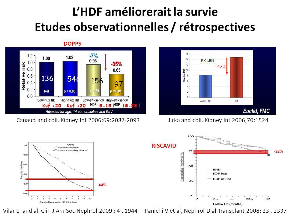 LHDF améliorerait la survie Etudes observationnelles / rétrospectives Vilar E. and al. Clin J Am Soc Nephrol 2009 ; 4 : 1944 Jirka and coll. Kidney In