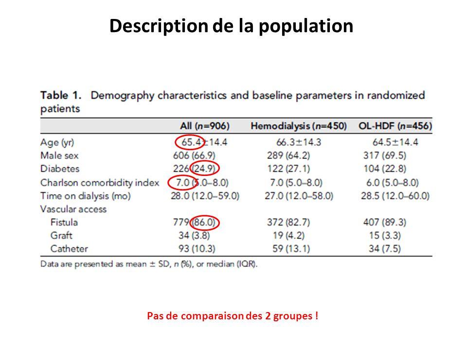 Description de la population Pas de comparaison des 2 groupes !