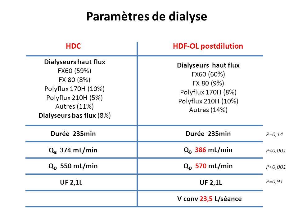 Paramètres de dialyse Dialyseurs haut flux FX60 (59%) FX 80 (8%) Polyflux 170H (10%) Polyflux 210H (5%) Autres (11%) Dialyseurs bas flux (8%) HDCHDF-OL postdilution Dialyseurs haut flux FX60 (60%) FX 80 (9%) Polyflux 170H (8%) Polyflux 210H (10%) Autres (14%) Durée 235min Q B 386 mL/min Q D 570 mL/min Q B 374 mL/min Q D 550 mL/min UF 2,1L V conv 23,5 L/séance P=0,91 P<0,001 P=0,14