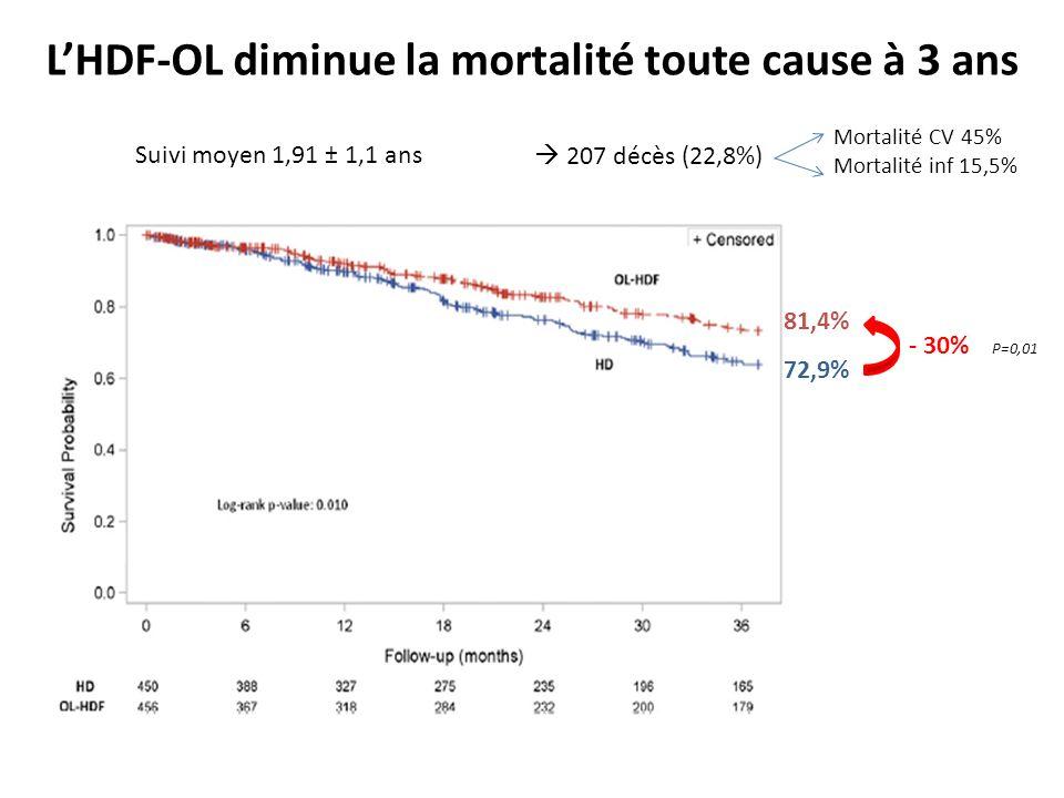 LHDF-OL diminue la mortalité toute cause à 3 ans Suivi moyen 1,91 ± 1,1 ans 207 décès (22,8%) 81,4% 72,9% - 30% P=0,01 Mortalité CV 45% Mortalité inf 15,5%