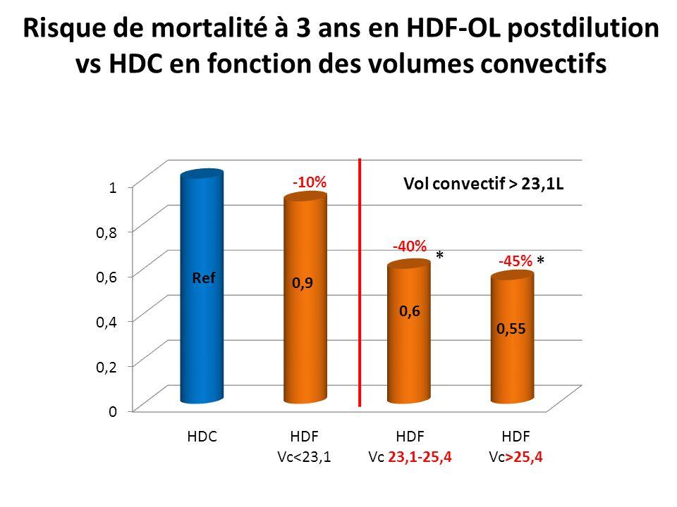 Risque de mortalité à 3 ans en HDF-OL postdilution vs HDC en fonction des volumes convectifs Ref * * HDCHDF Vc<23,1 HDF Vc 23,1-25,4 HDF Vc>25,4 -40% -45% -10% Vol convectif > 23,1L