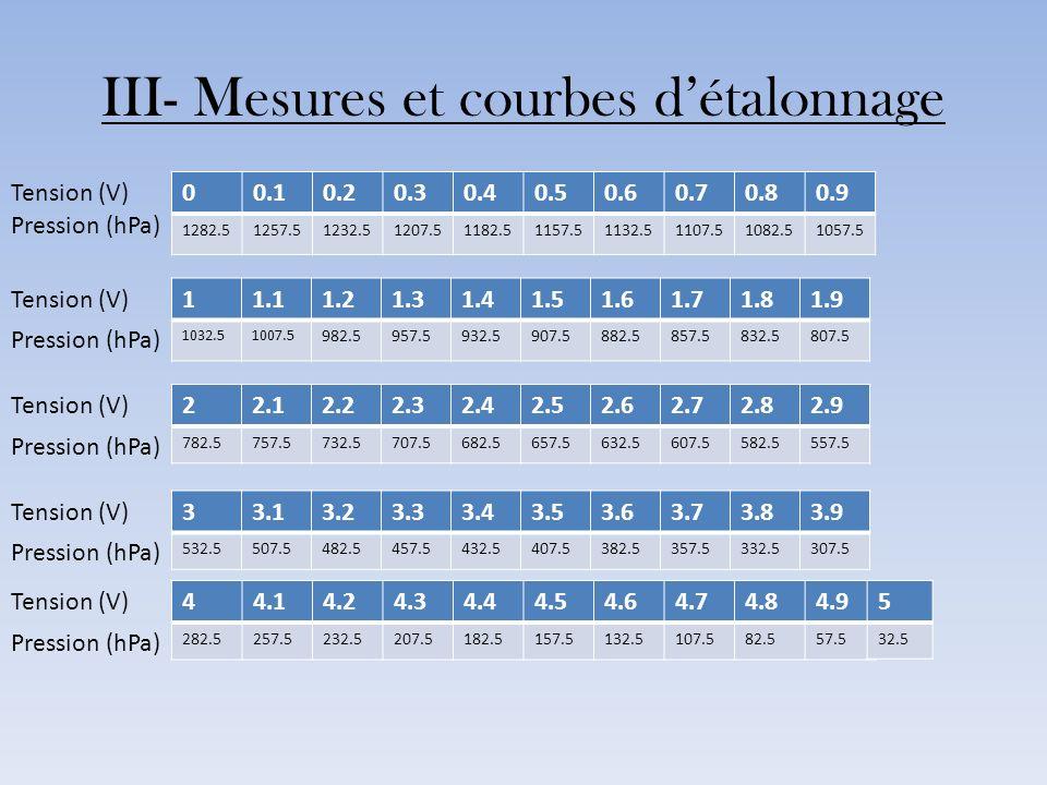 III- Mesures et courbes détalonnage 00.10.20.30.40.50.60.70.80.9 1282.51257.51232.51207.51182.51157.51132.51107.51082.51057.5 11.11.21.31.41.51.61.71.
