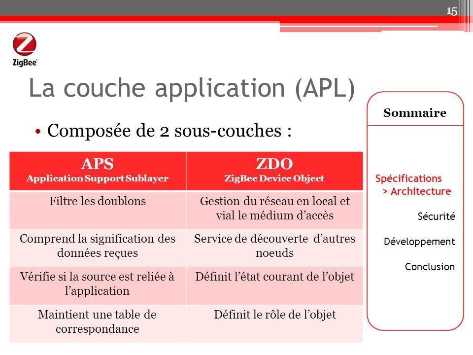 La couche application (APL) APS Application Support Sublayer ZDO ZigBee Device Object Filtre les doublonsGestion du réseau en local et vial le médium